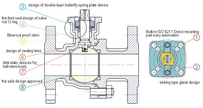 Electric ball valve application